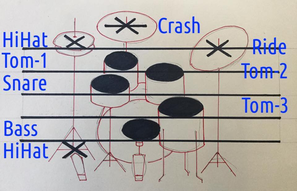 DrumSet-Notations-Standards